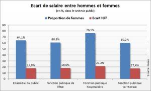 1571657-salaire-emploi-hommes-et-femmes-restent-inegaux-au-travail